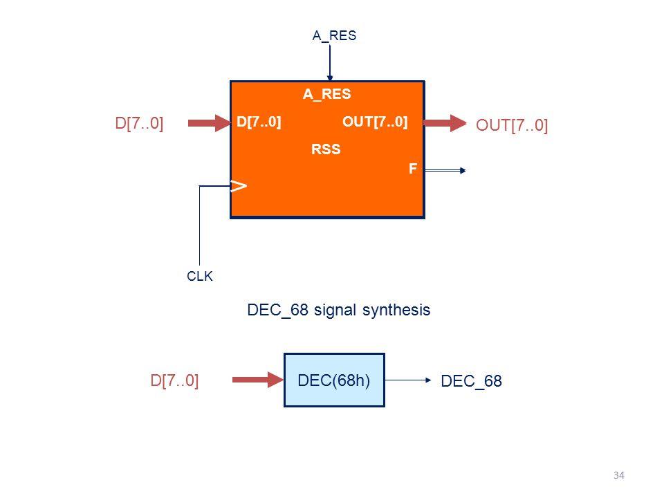RSS D[7..0] OUT[7..0] DEC_68 signal synthesis DEC(68h) D[7..0] DEC_68